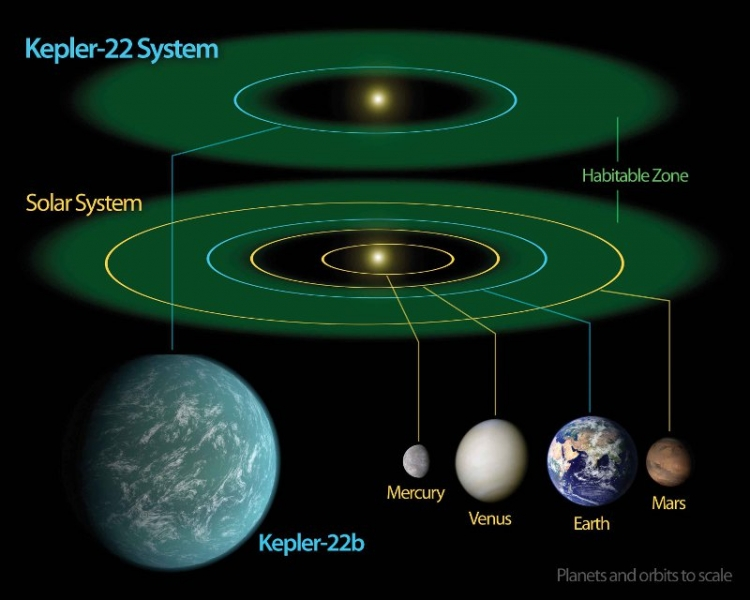 63-are-we-alone-kepler-22-diagram